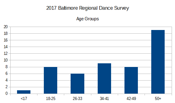 2017 Baltimore Regional Dance Survey - Age Groups