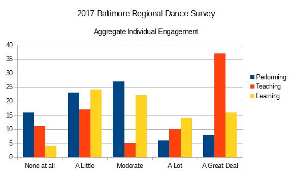 2017 Baltimore Regional Dance Survey Aggregate Individual Engagement