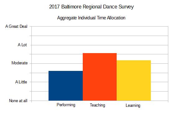 2017 Baltimore Regional Dance Survey Aggregate Individual Time Allocation