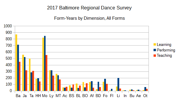 2017BRDS Form Years by Dimension, All Forms