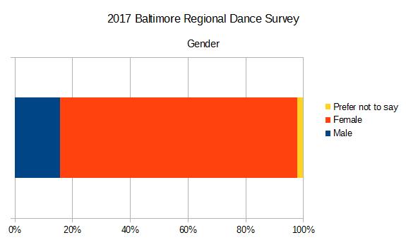 2017 Baltimore Regional Dance Survey - Gender
