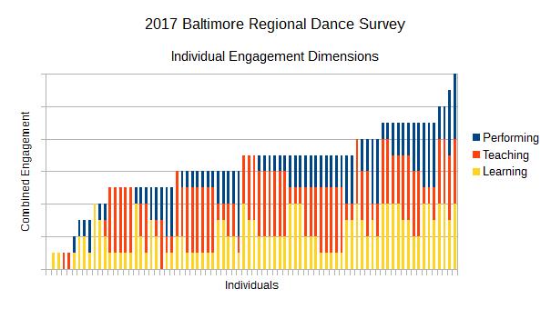 2017 Baltimore Regional Dance Survey Individual Engagement Dimensions