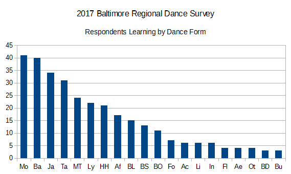 2017BRDS Respondents Learning by Dance Form