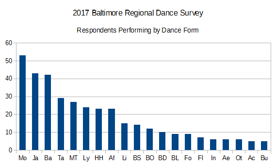 2017BRDS Respondents Performing by Dance Form