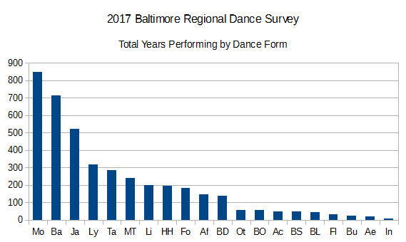 2017BRDS Years Performing by Dance Form