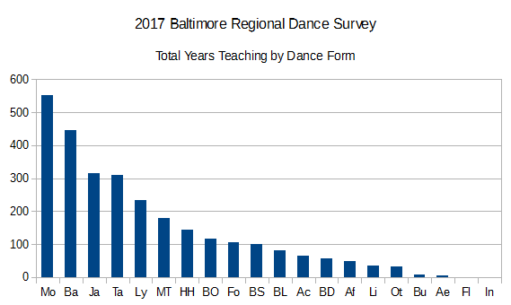 2017BRDS Years Teaching by Dance Form