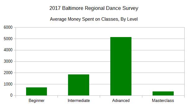 2017 BRDS - Average Money Spent on Classes, by Level