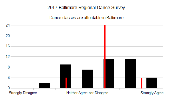 2017 BRDS - Dance classes are affordable in Baltimore