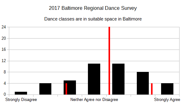 2017 BRDS - Dance classes are in suitable space in Baltimore