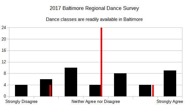 2017 BRDS - Dance classes are readily available in Baltimore