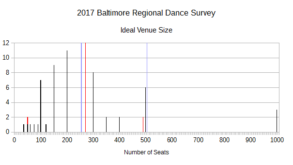 2017 BRDS - Ideal Venue Size