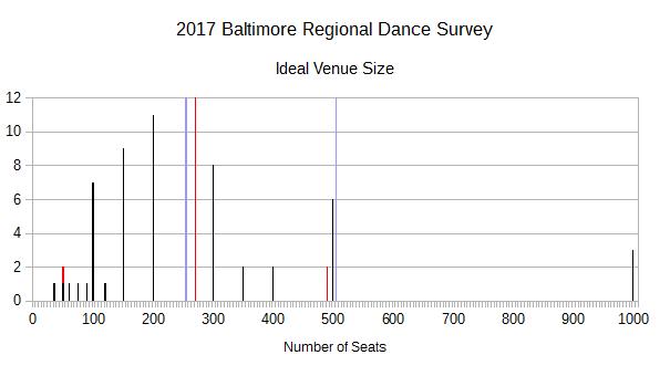 2017 BRDS - Ideal Venue Size