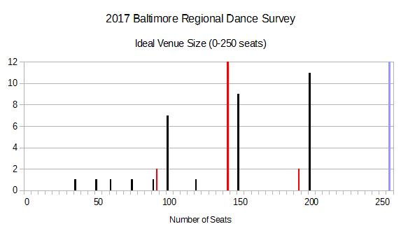 2017 BRDS - Ideal Venue Size (0-250 seats)