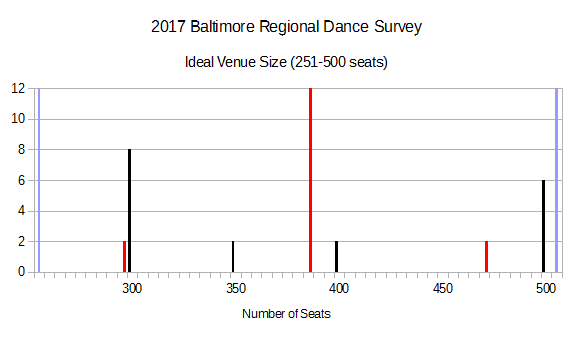 2017 BRDS - Ideal Venue Size (251-500 seats)