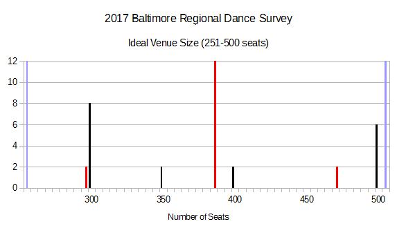 2017 BRDS - Ideal Venue Size (251-500 seats)