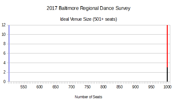 2017 BRDS - Ideal Venue Size (501+ seats))