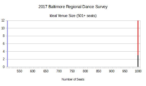 2017 BRDS - Ideal Venue Size (501+ seats))