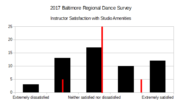 2017 BRDS - Instructor Satisfaction with Studio Amenities