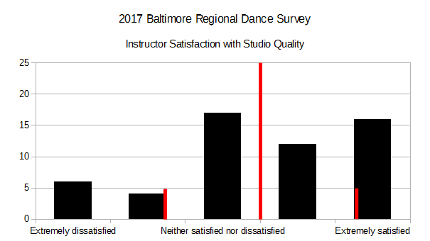 2017 BRDS - Instructor Satisfaction with Studio Quality