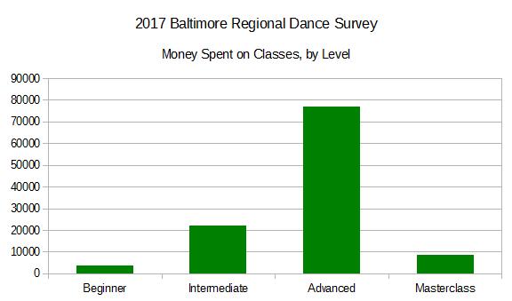 2017 BRDS - Money Spent on Classes by Level