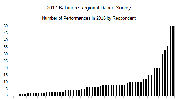 2017 BRDS - Number of Performances in 2016 by Respondent