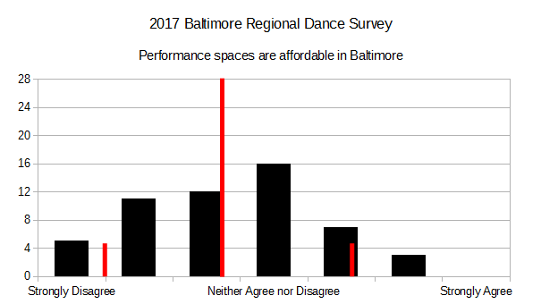 2017 BRDS - Performance Spaces Are Affordable in Baltimore
