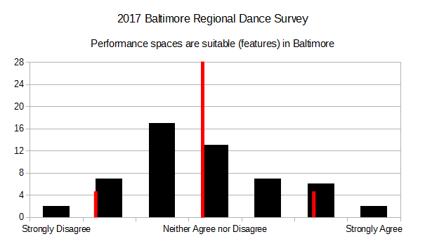2017 BRDS - Performance Spaces Are Suitable in Baltimore