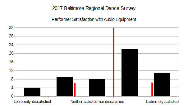 2017 BRDS - Performer Satisfaction with Audio Equipment