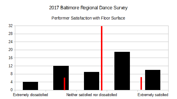 2017 BRDS - Performer Satisfaction with Floor Surface