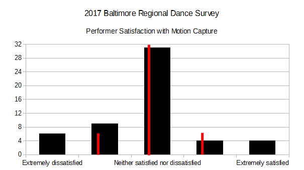 2017 BRDS - Performer Satisfaction with Motion Capture