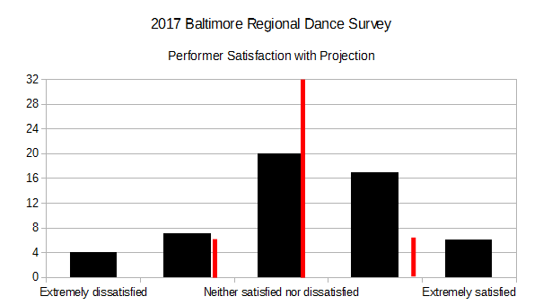 2017 BRDS - Performer Satisfaction with Projection