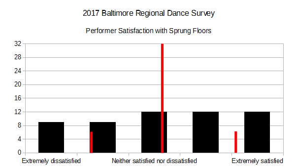 2017BRDS - Performer Satisfaction with Sprung Floors