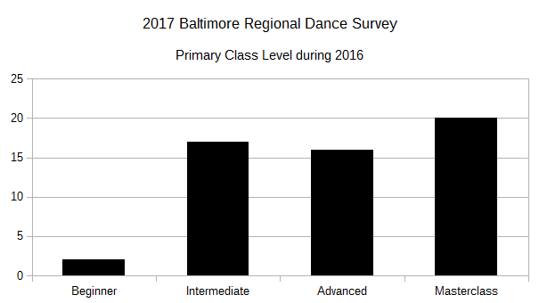 2017 BRDS Primary Class Level in 2016