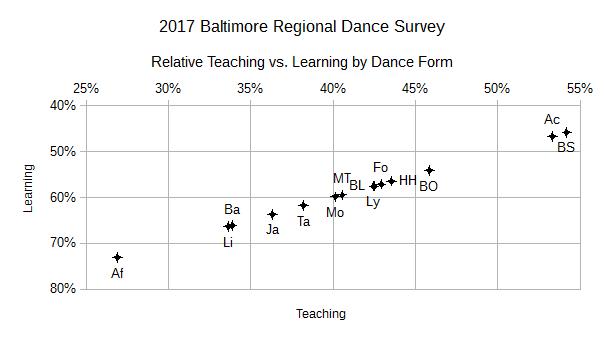 2017 BRDS Relative Teaching vs. Learning