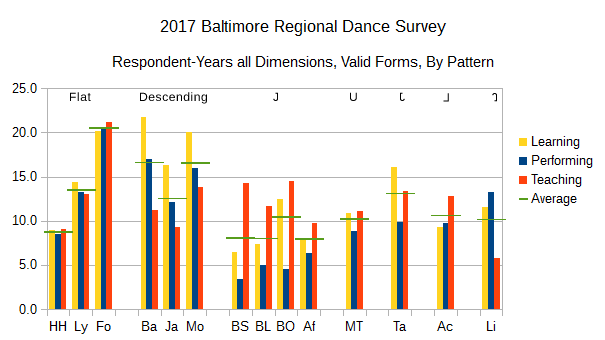 2017 BRDS Respondent-Years All Dimensions, Valid Forms, By Pattern