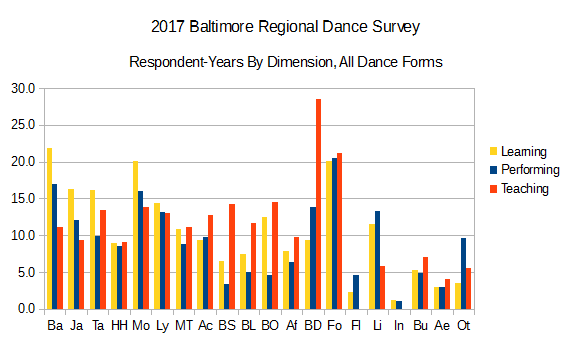 2017 BRDS Respondent-Years by Dimension, All Dance Forms