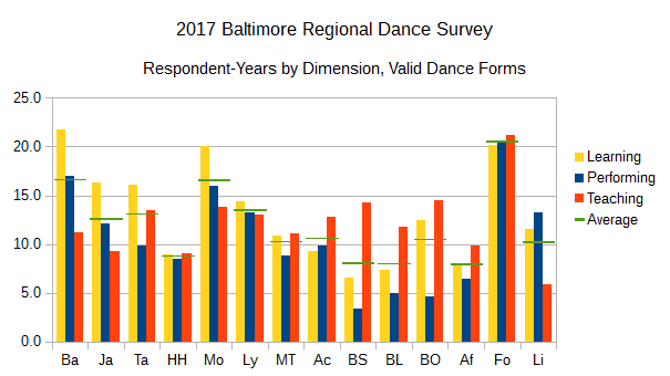 2017 BRDS Respondent-Years by Dimension, Valid Dance Forms