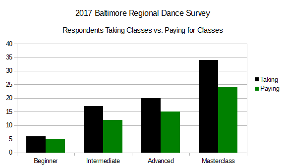 2017 BRDS - Respondents Taking Classes vs. Paying for Classes