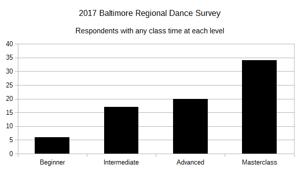 2017 BRDS Respondents with any class time at each level