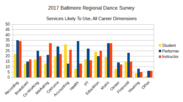 2017 BRDS - Services Likely To Use, All Career Dimensions