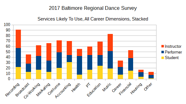 2017 BRDS - Services Likely To Use, All Career Dimensions, Stacked