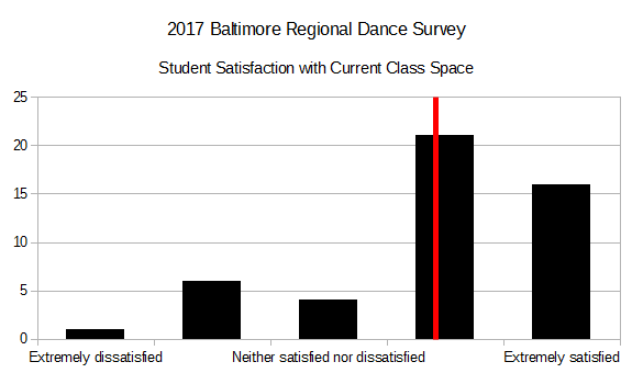 2017 BRDS - Student Satisfaction with Current Class Space