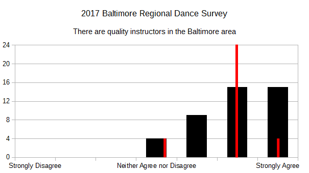 2017 BRDS - There are quality instructors in Baltimore