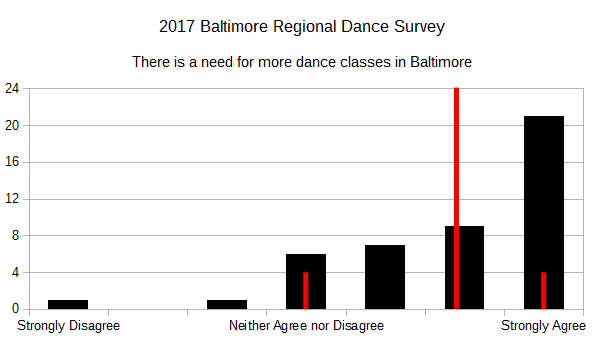 2017 BRDS - There is a need for more dance classes in Baltimore